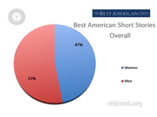 Best american essays of 2011